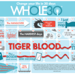 This whole30 timeline calendar is used to track the average experience of someone going through a Whole 30. Every experience is different! #whole30